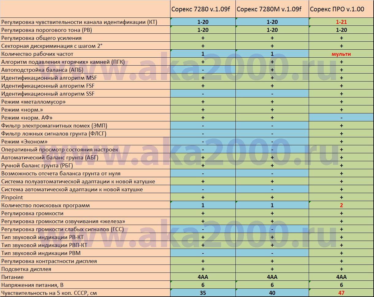 АКА Сорекс  - сравнение металлоискателей